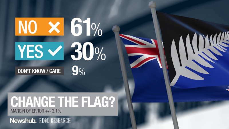 61 percent of Kiwis don't want to change the flag.