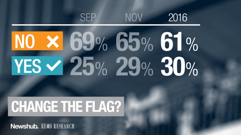 Support for changing the flag has been growing